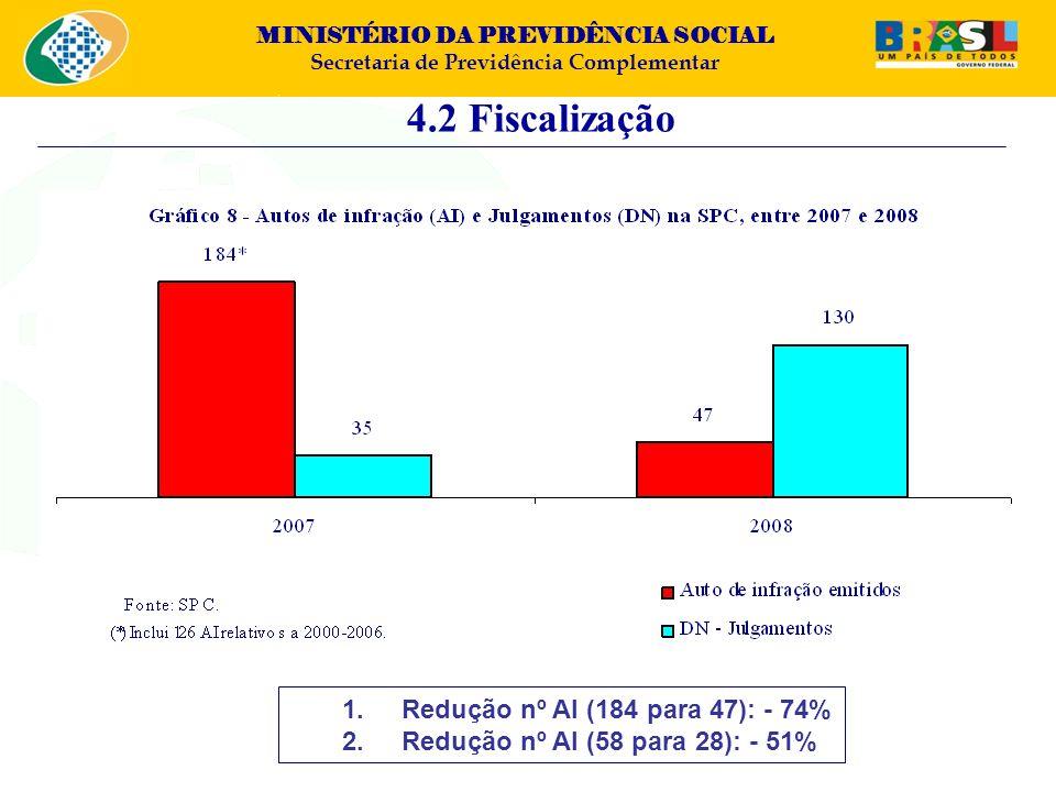 4.2 Fiscalização Redução nº AI (184 para 47): - 74%