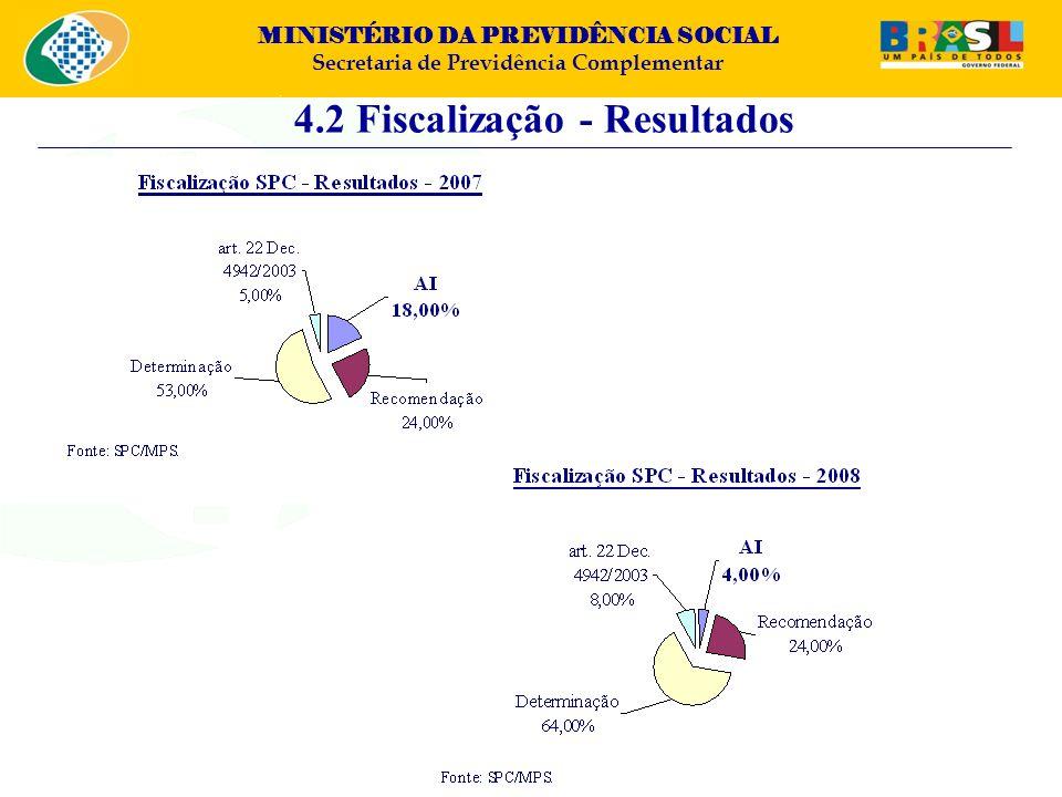 4.2 Fiscalização - Resultados