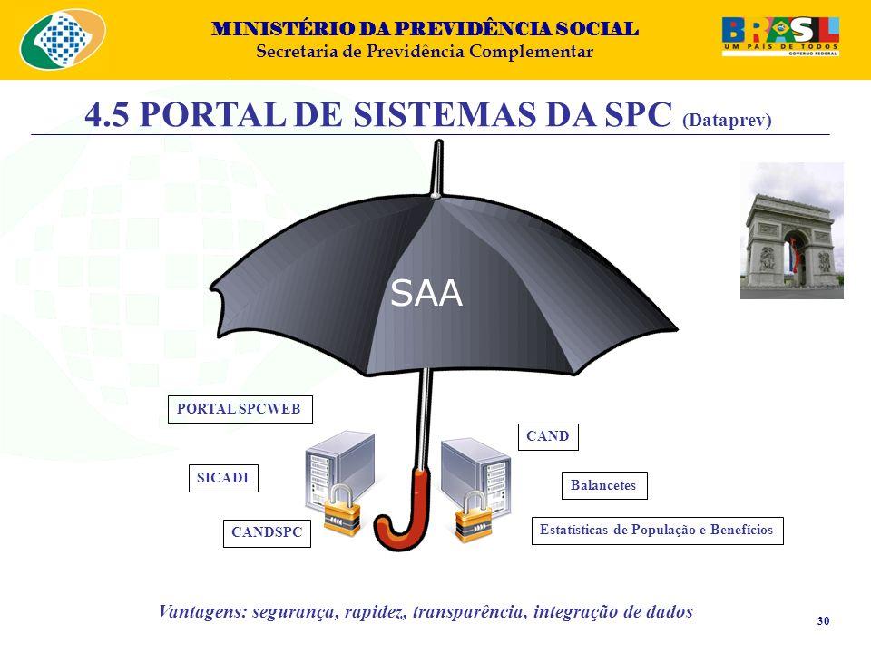4.5 PORTAL DE SISTEMAS DA SPC (Dataprev)