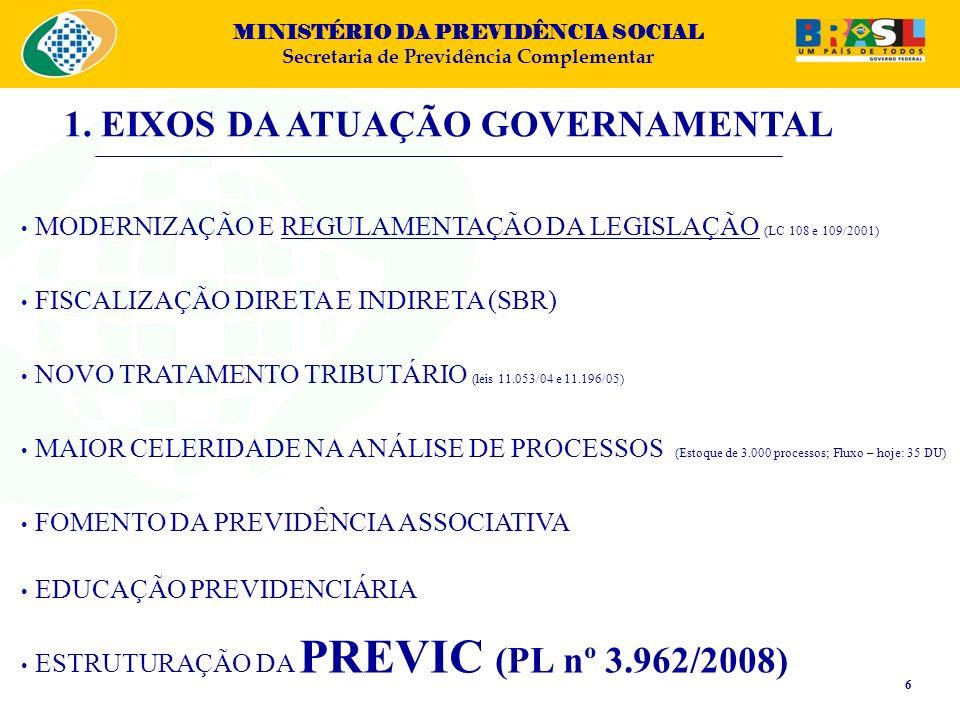 1. EIXOS DA ATUAÇÃO GOVERNAMENTAL