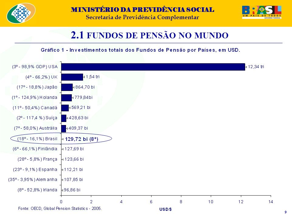 2.1 FUNDOS DE PENSÃO NO MUNDO