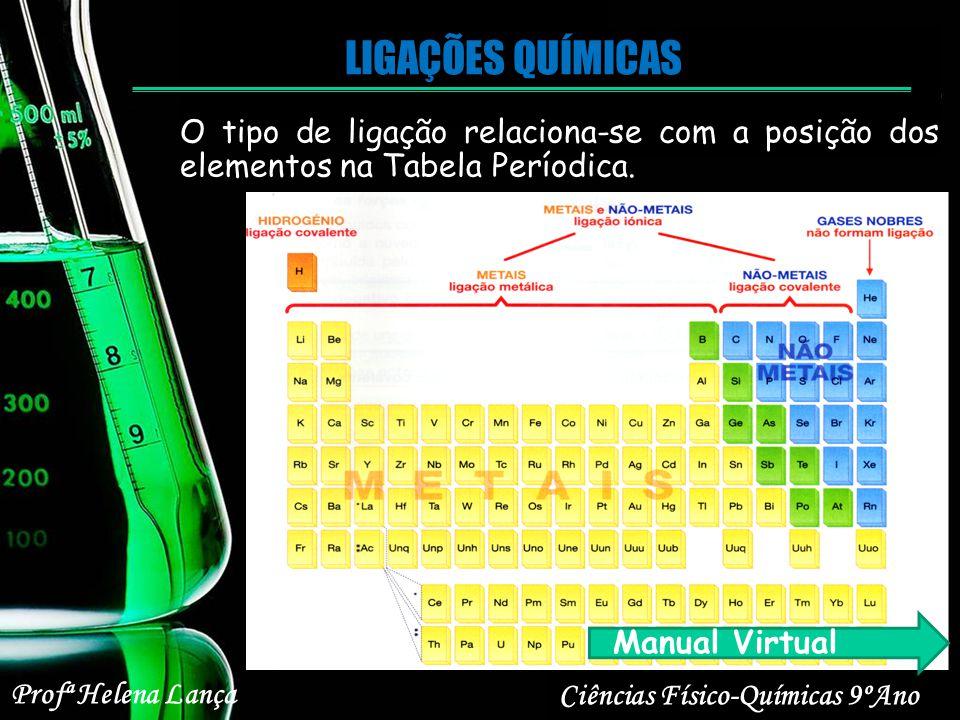 LIGAÇÕES QUÍMICAS O tipo de ligação relaciona-se com a posição dos elementos na Tabela Períodica. Manual Virtual.