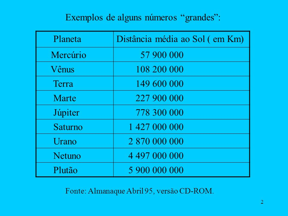 Exemplos de alguns números grandes : Planeta