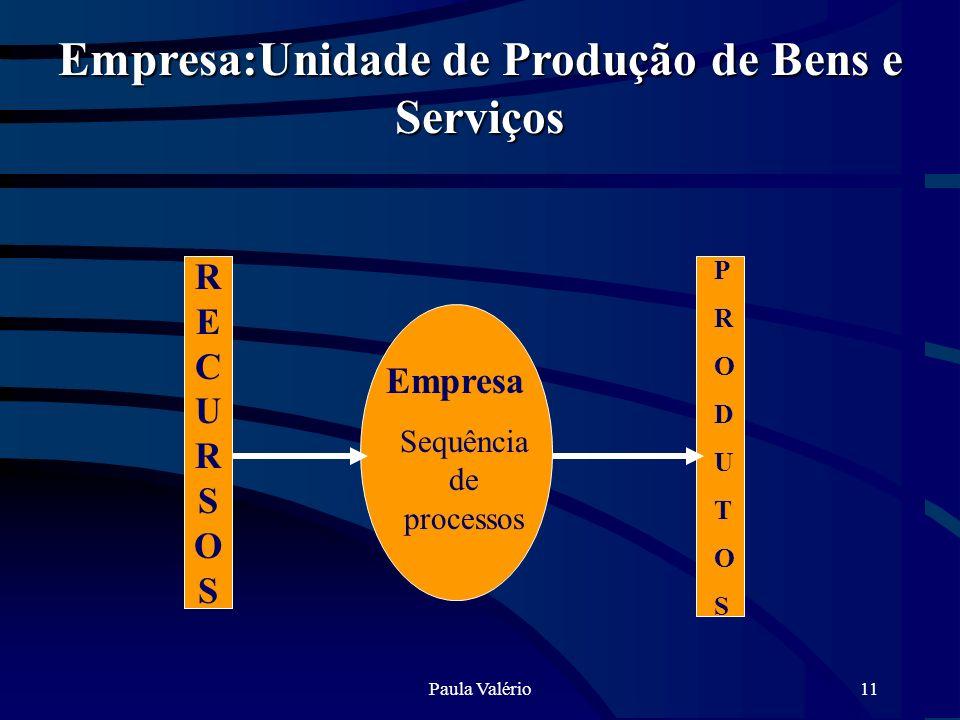 Empresa:Unidade de Produção de Bens e Serviços
