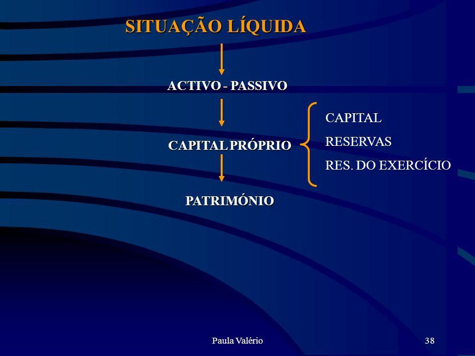 SITUAÇÃO LÍQUIDA ACTIVO - PASSIVO CAPITAL RESERVAS RES. DO EXERCÍCIO