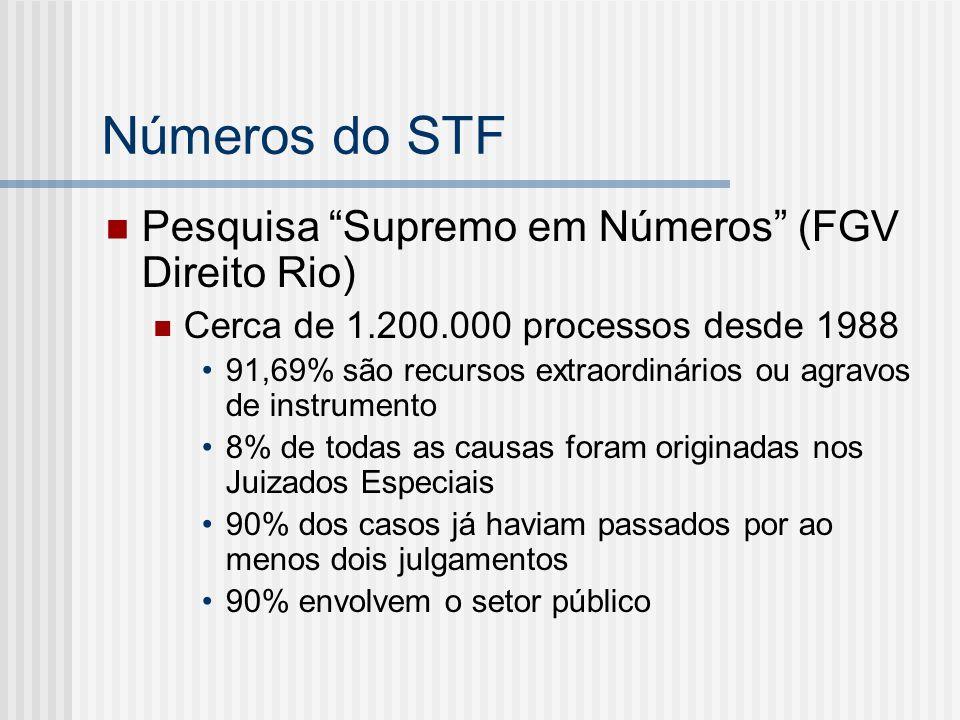Números do STF Pesquisa Supremo em Números (FGV Direito Rio)
