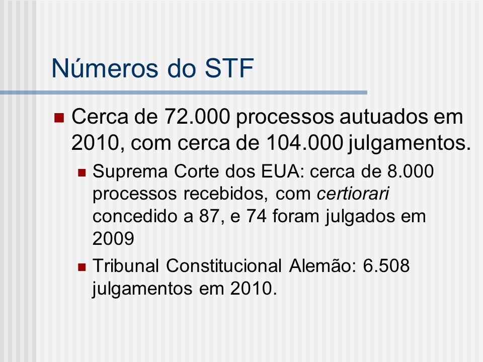 Números do STF Cerca de 72.000 processos autuados em 2010, com cerca de 104.000 julgamentos.