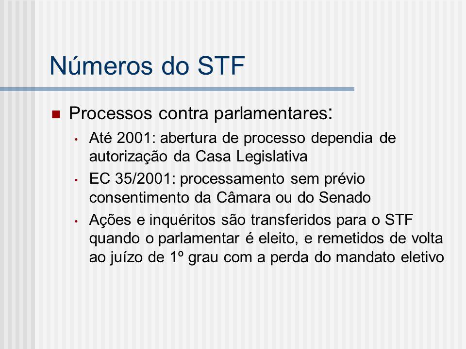 Números do STF Processos contra parlamentares:
