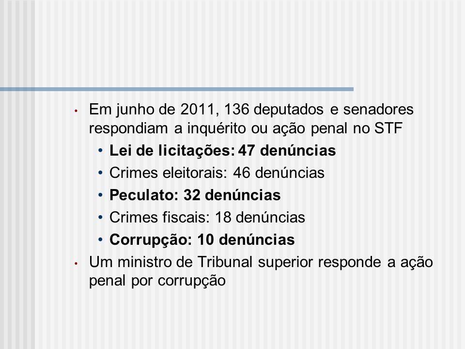 Em junho de 2011, 136 deputados e senadores respondiam a inquérito ou ação penal no STF