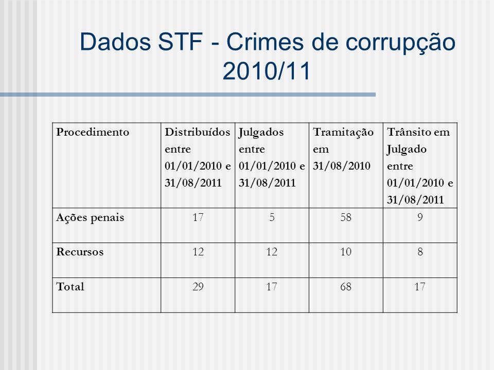 Dados STF - Crimes de corrupção 2010/11