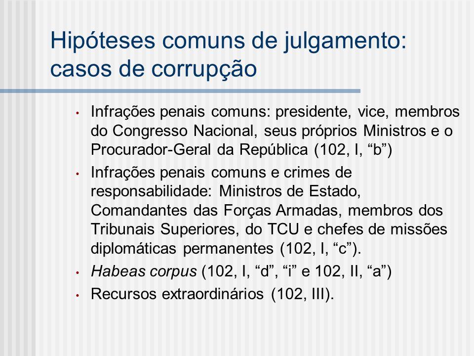 Hipóteses comuns de julgamento: casos de corrupção