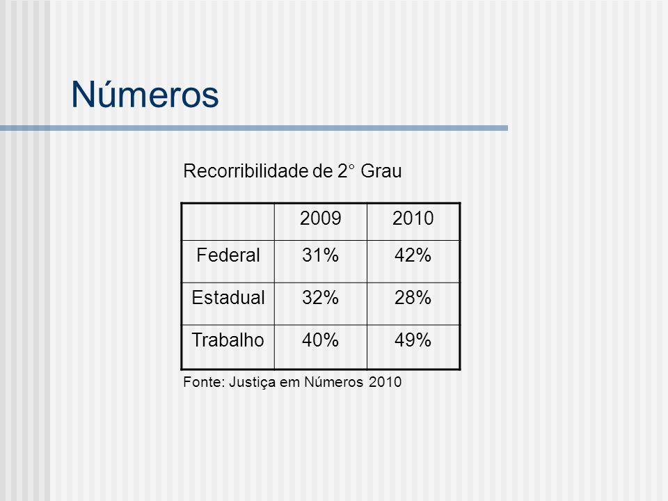 Números Recorribilidade de 2° Grau 2009 2010 Federal 31% 42% Estadual