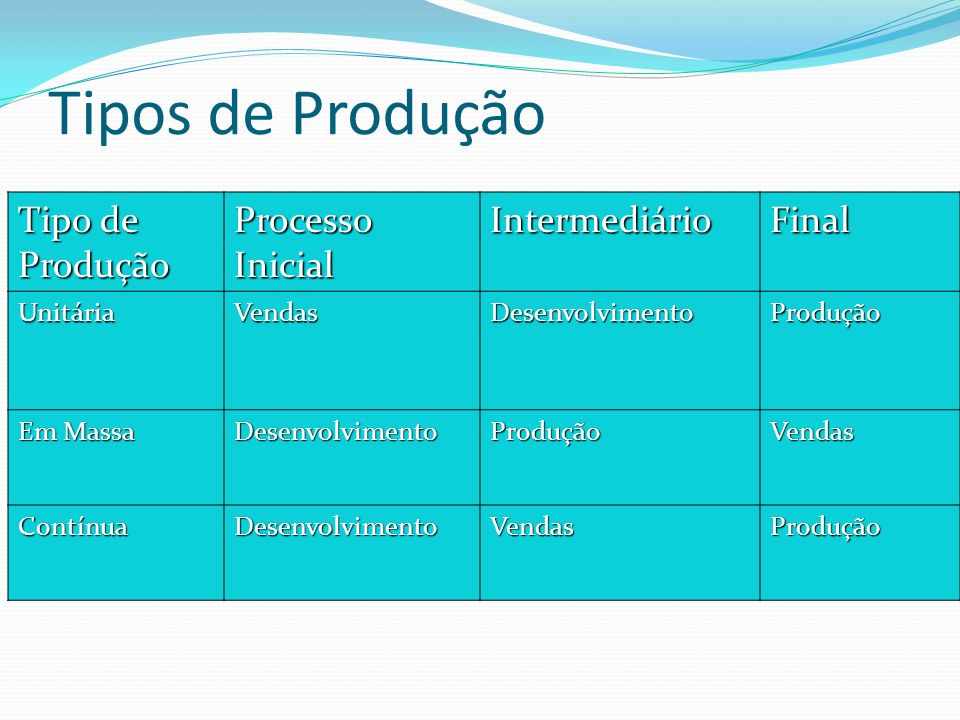 Tipos de Produção Tipo de Produção Processo Inicial Intermediário