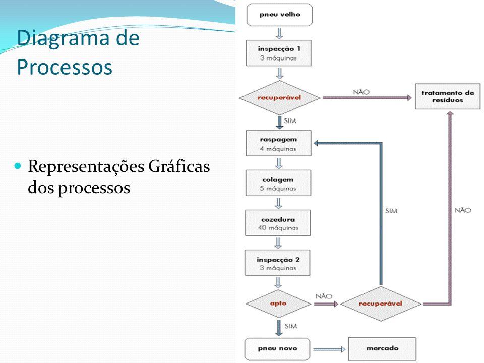 Diagrama de Processos Representações Gráficas dos processos