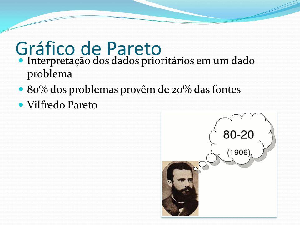 Gráfico de Pareto Interpretação dos dados prioritários em um dado problema. 80% dos problemas provêm de 20% das fontes.