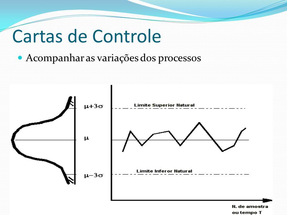 Cartas de Controle Acompanhar as variações dos processos