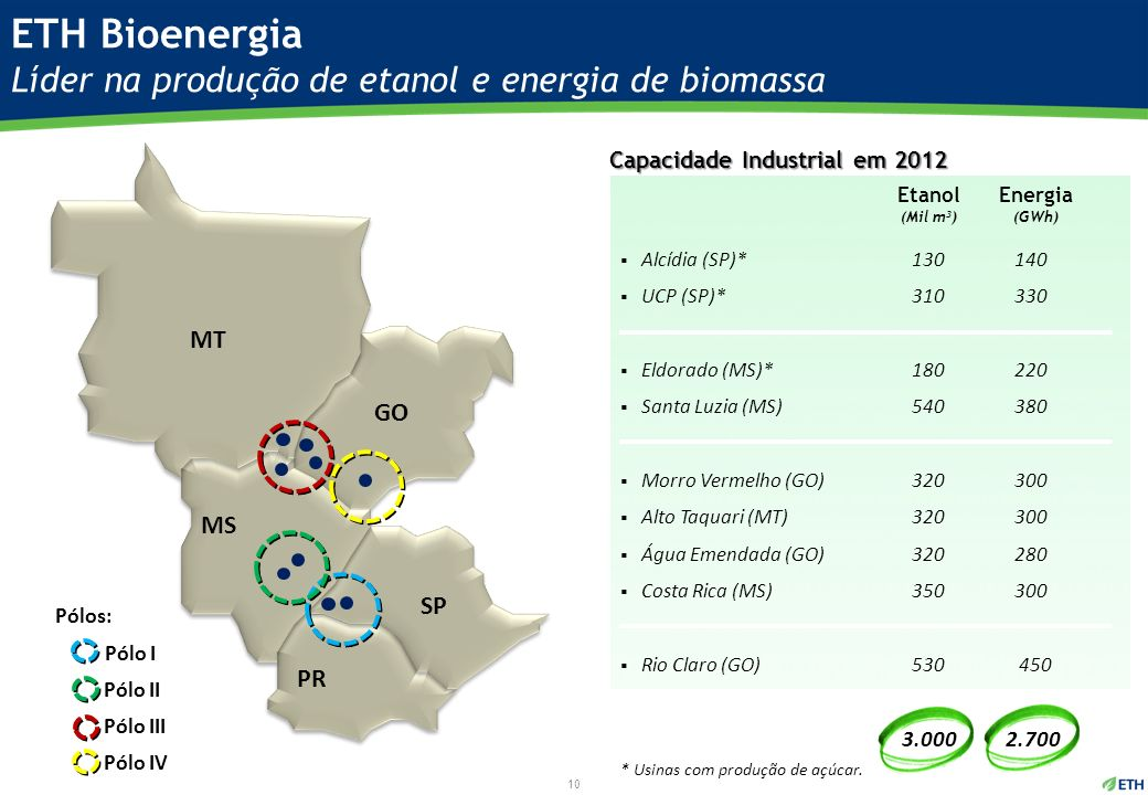 ETH Bioenergia Líder na produção de etanol e energia de biomassa