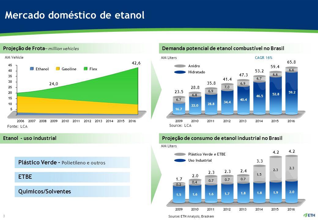 Mercado doméstico de etanol