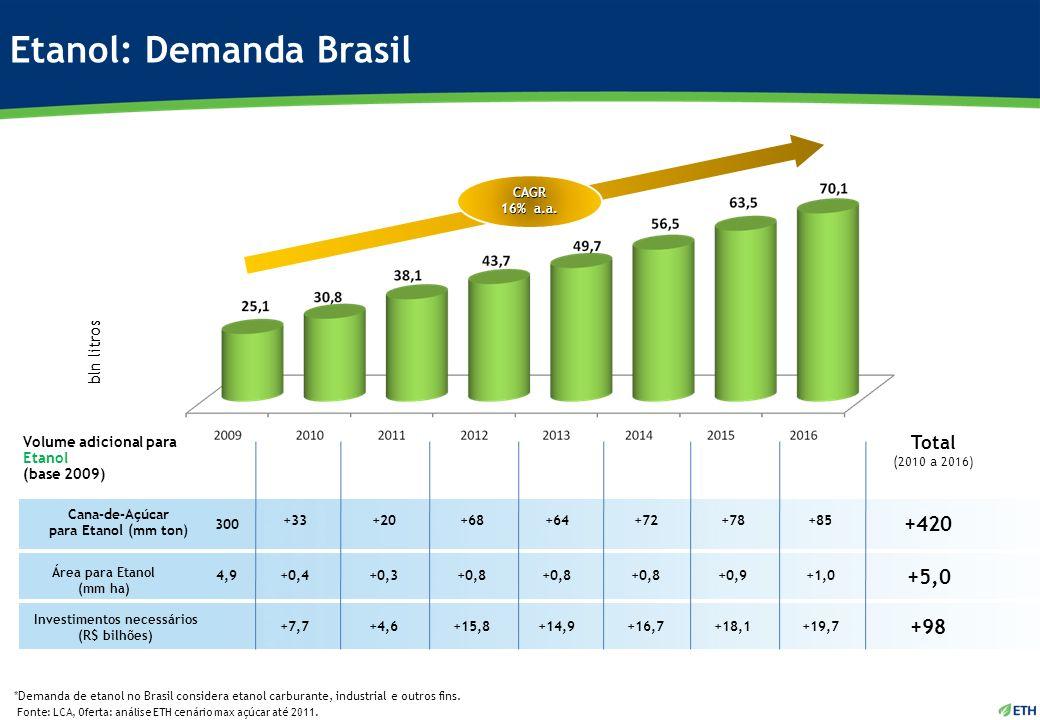 Etanol: Demanda Brasil