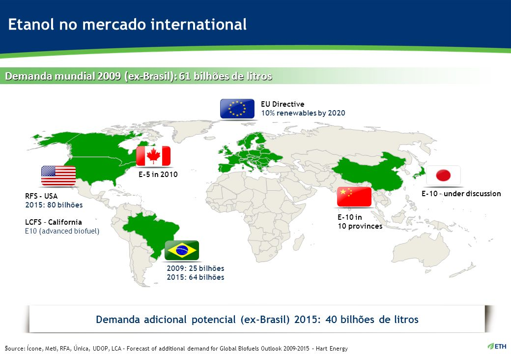 Etanol no mercado international