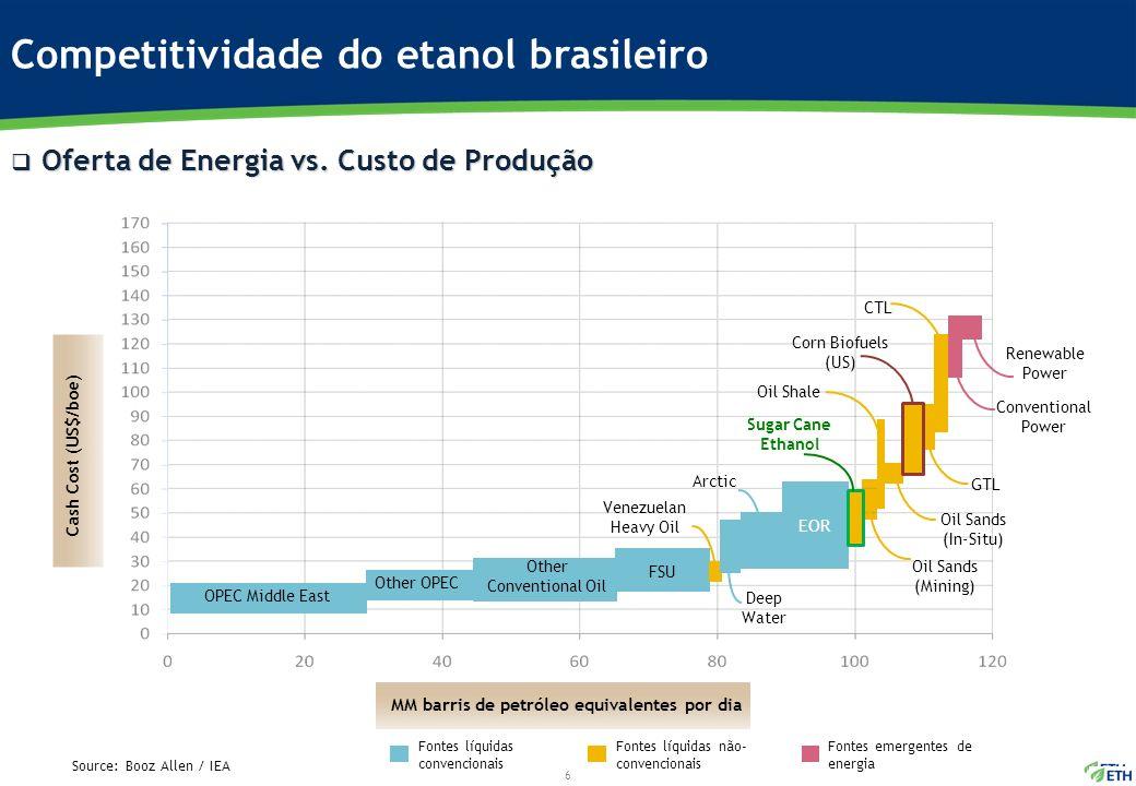Competitividade do etanol brasileiro