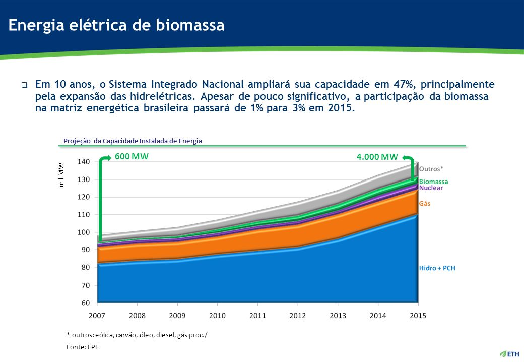 Energia elétrica de biomassa