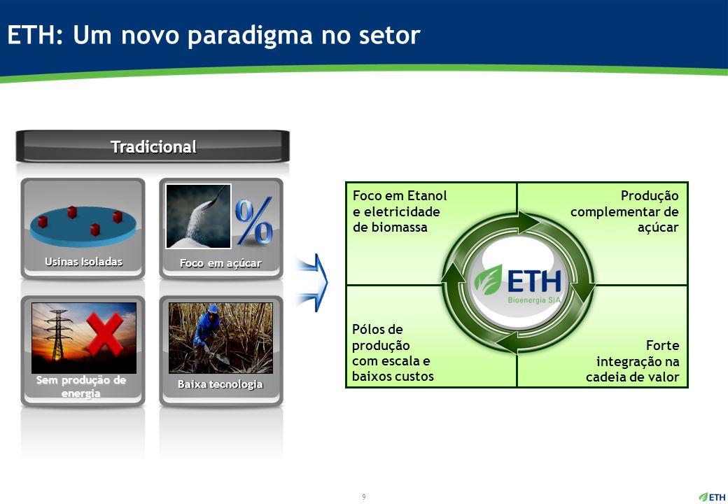 ETH: Um novo paradigma no setor