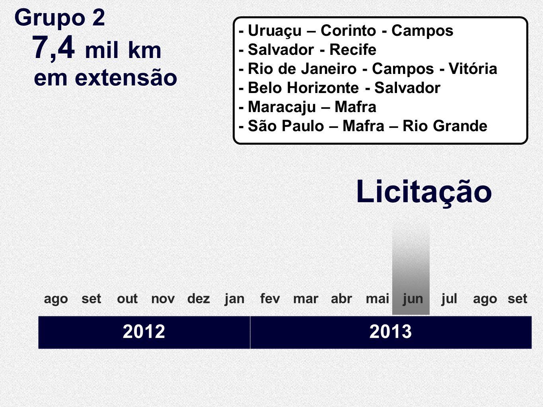 Licitação Grupo 2 7,4 mil km em extensão 2012 2013