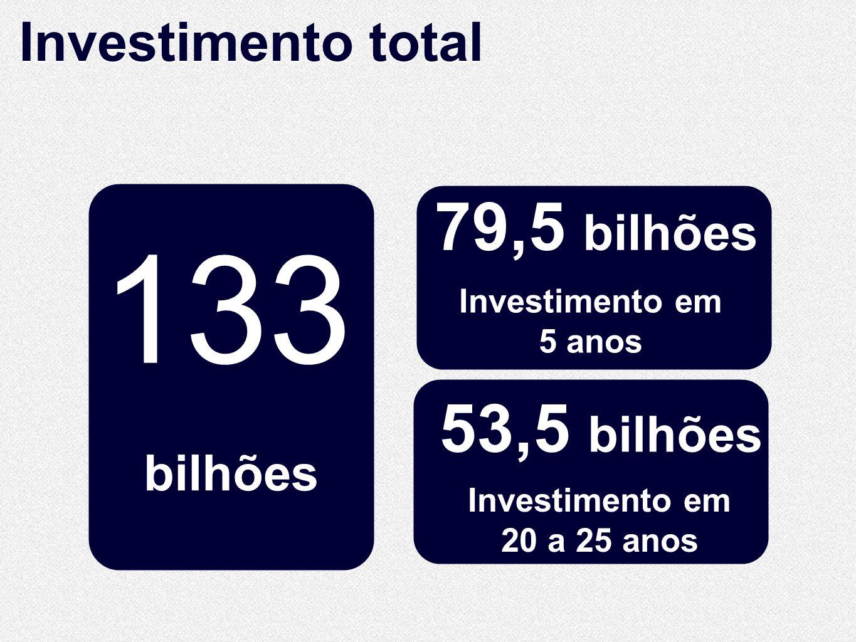 133 10.860 79,5 bilhões 53,5 bilhões Investimento total Km de extensão