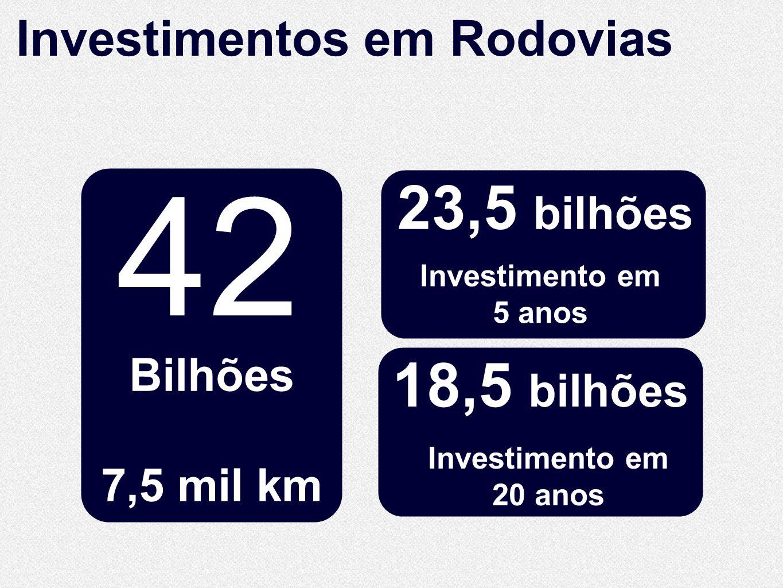 42 10.860 23,5 bilhões 18,5 bilhões Investimentos em Rodovias Bilhões