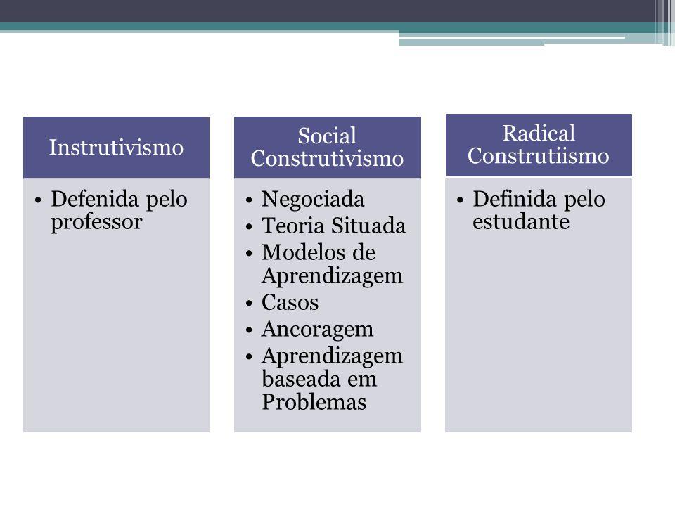 Defenida pelo professor Social Construtivismo