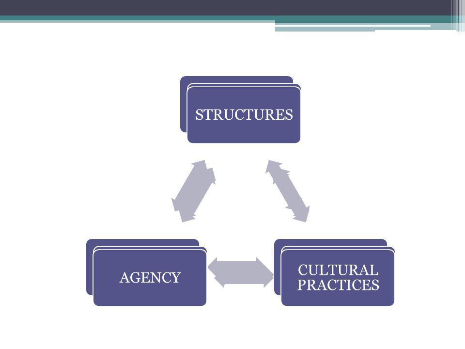 STRUCTURES CULTURAL PRACTICES. AGENCY. STRUCTURES. CULTURAL PRACTICES. AGENCY. STRUCTURES. CULTURAL PRACTICES.