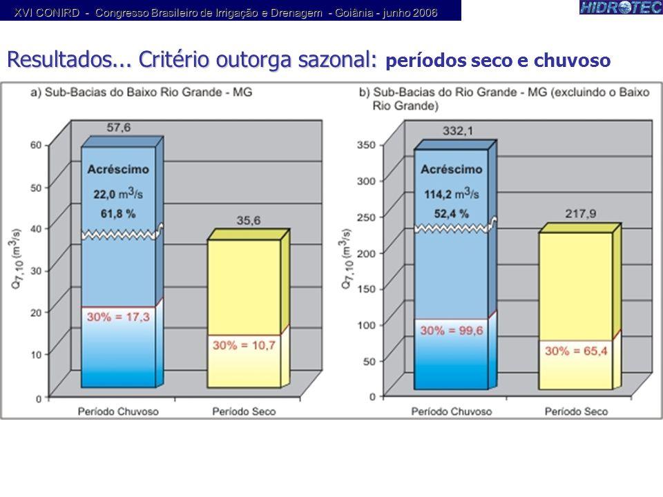 Resultados... Critério outorga sazonal: períodos seco e chuvoso