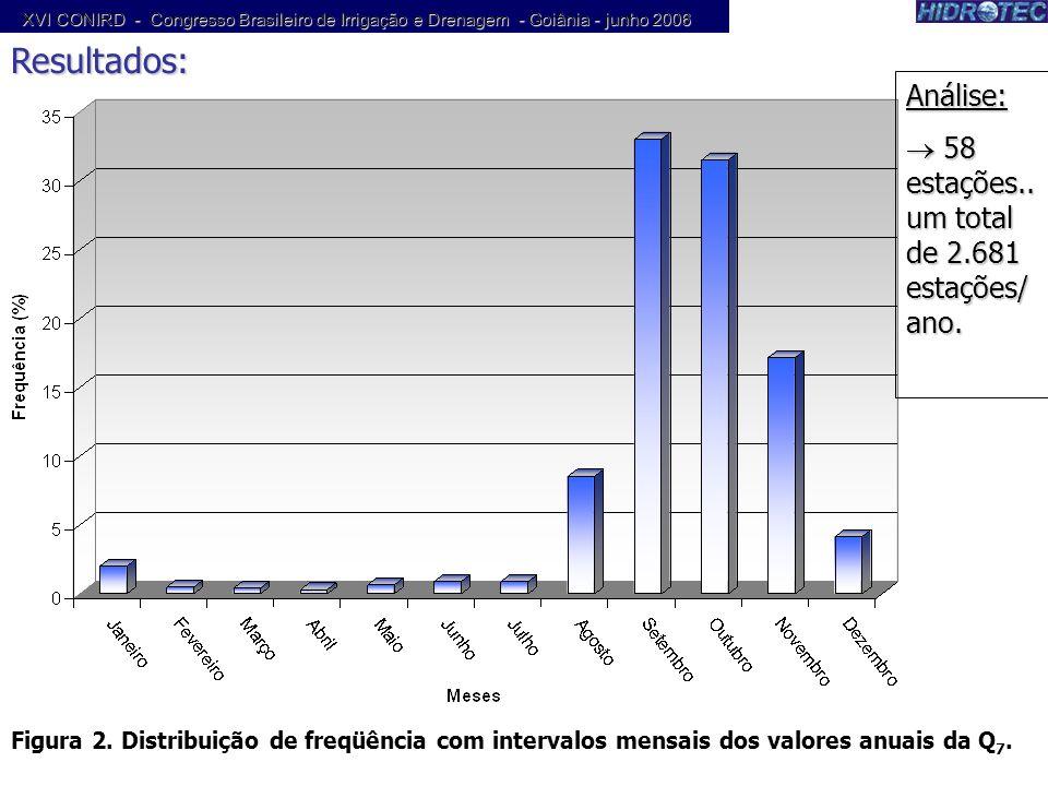 Resultados: Análise: 58 estações.. um total de 2.681 estações/ano.