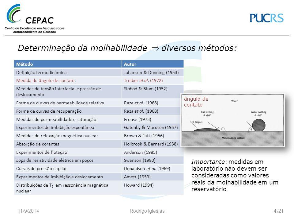 Determinação da molhabilidade  diversos métodos: