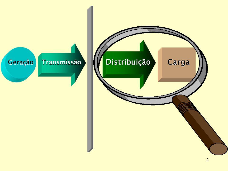 Distribuição Transmissão Geração Carga