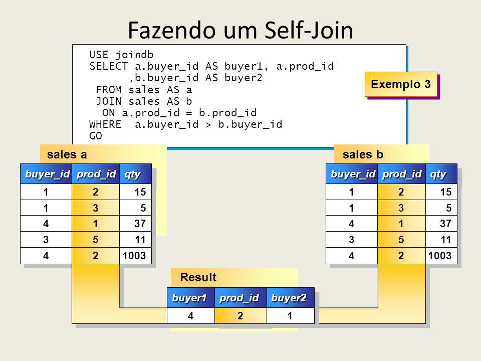 Fazendo um Self-Join sales b sales a Result Exemplo 3 USE joindb