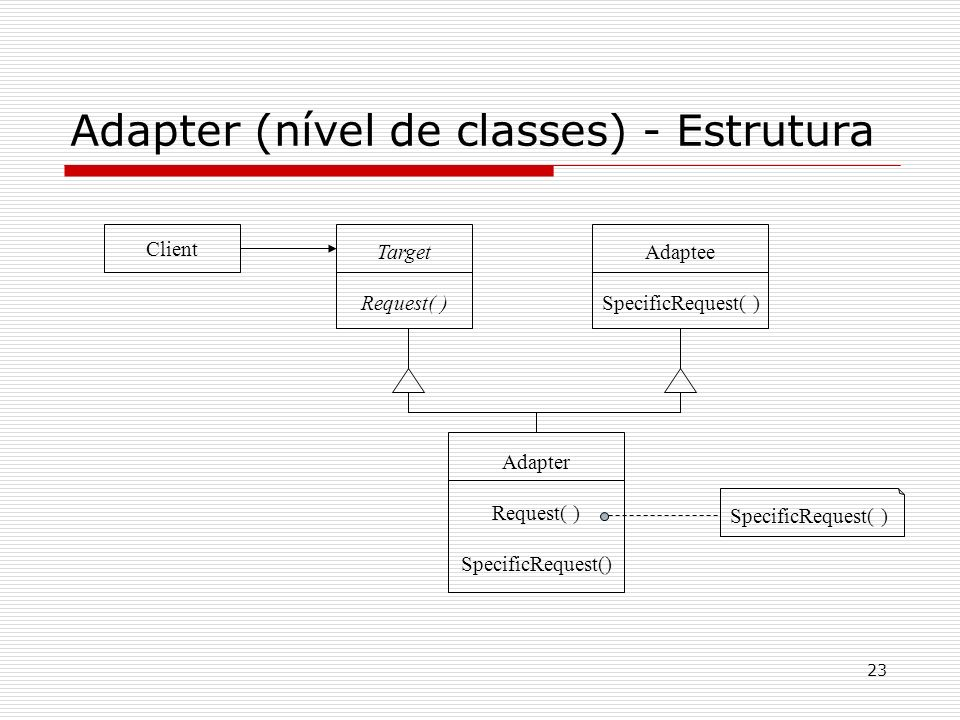 Adapter (nível de classes) - Estrutura