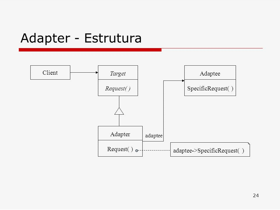 Adapter - Estrutura Client Target Request( ) Adaptee