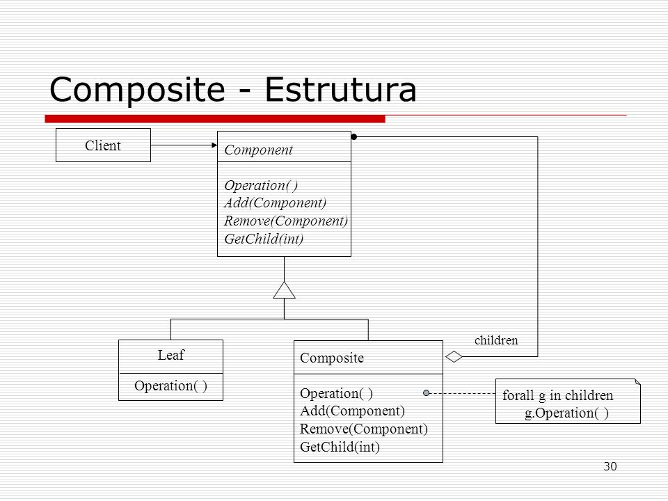 Composite - Estrutura Client Component Operation( ) Add(Component)