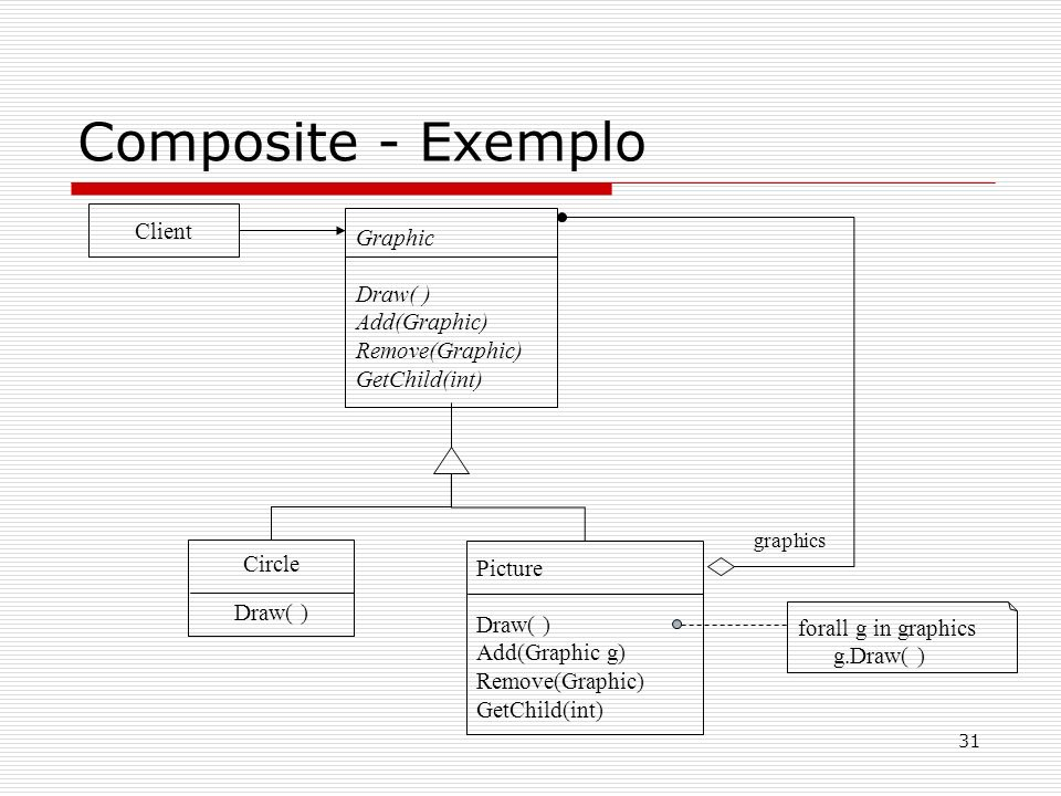 Composite - Exemplo Client Graphic Draw( ) Add(Graphic)
