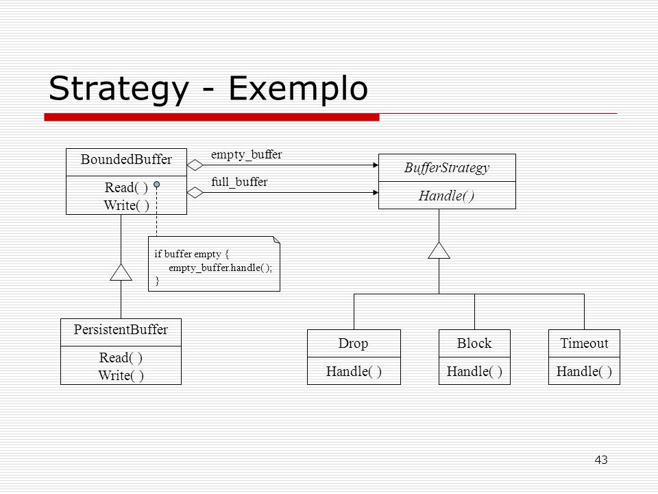 Strategy - Exemplo BoundedBuffer Read( ) Write( ) BufferStrategy