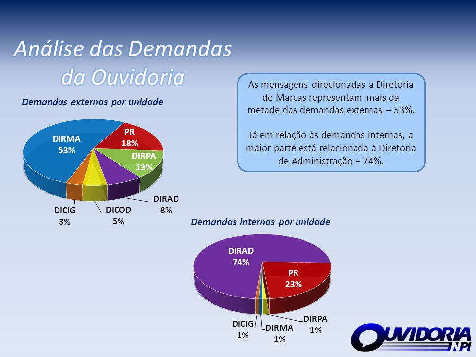 Análise das Demandas da Ouvidoria