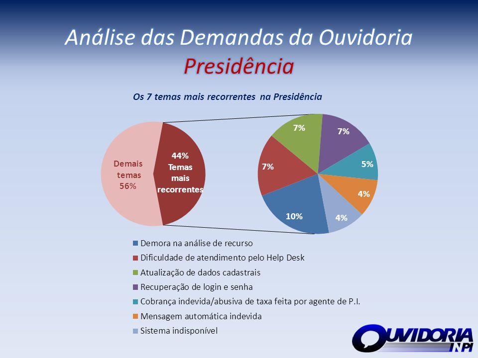 Análise das Demandas da Ouvidoria Presidência