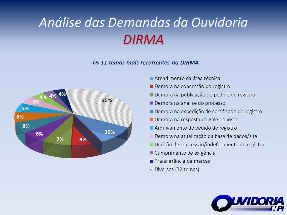 Análise das Demandas da Ouvidoria DIRMA