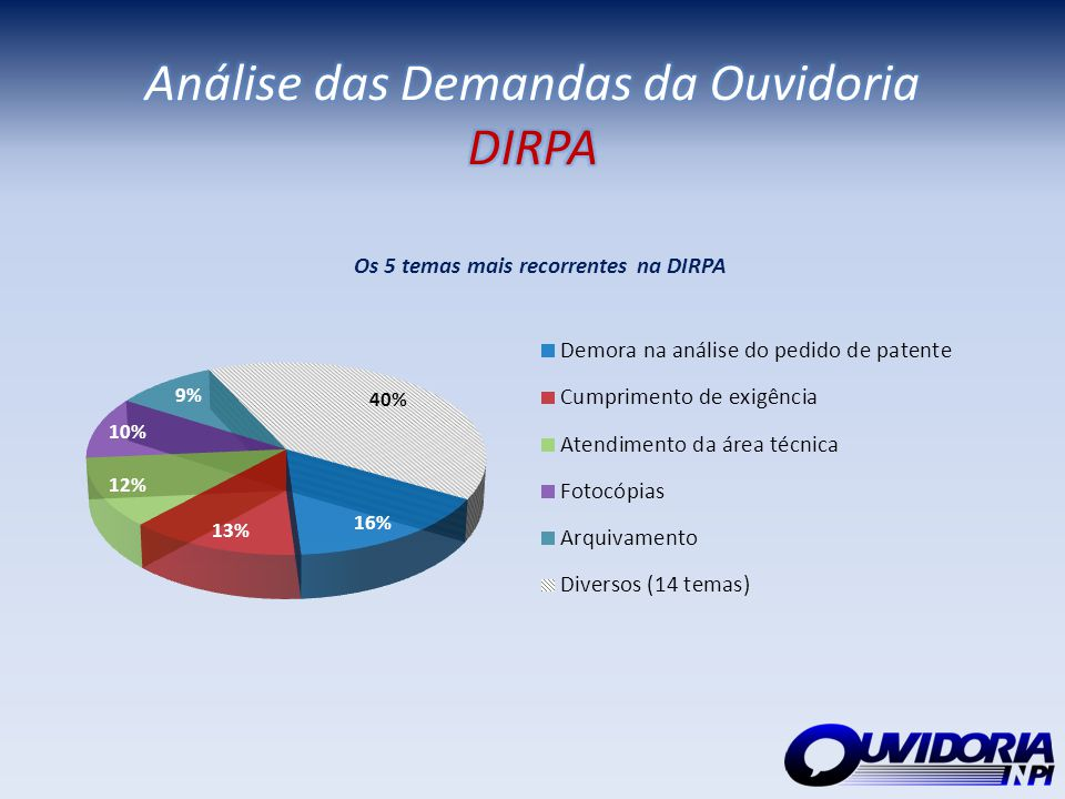 Análise das Demandas da Ouvidoria DIRPA