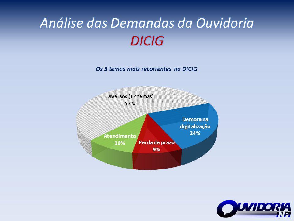 Análise das Demandas da Ouvidoria DICIG