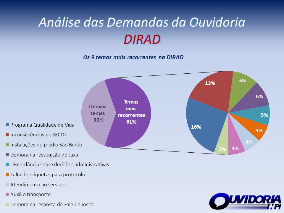 Análise das Demandas da Ouvidoria DIRAD