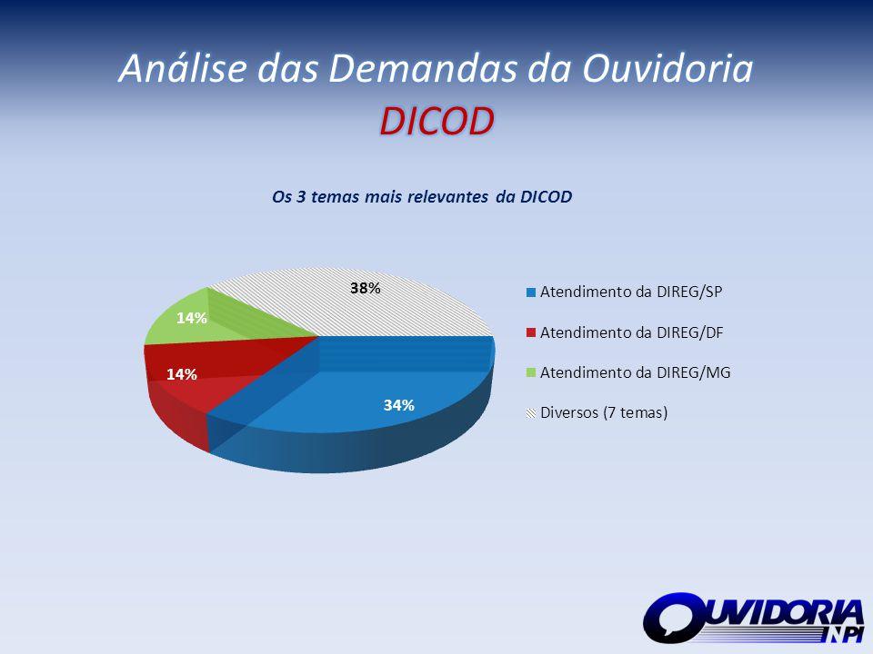 Análise das Demandas da Ouvidoria DICOD