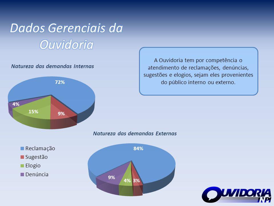 Dados Gerenciais da Ouvidoria